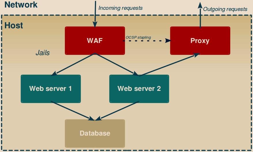 Webserver with jail segregation