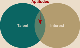 Aptitudes: the union of talents and interests