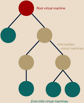Virtual machines tree
