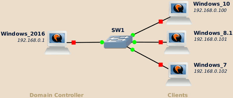 Windows domain lab topology