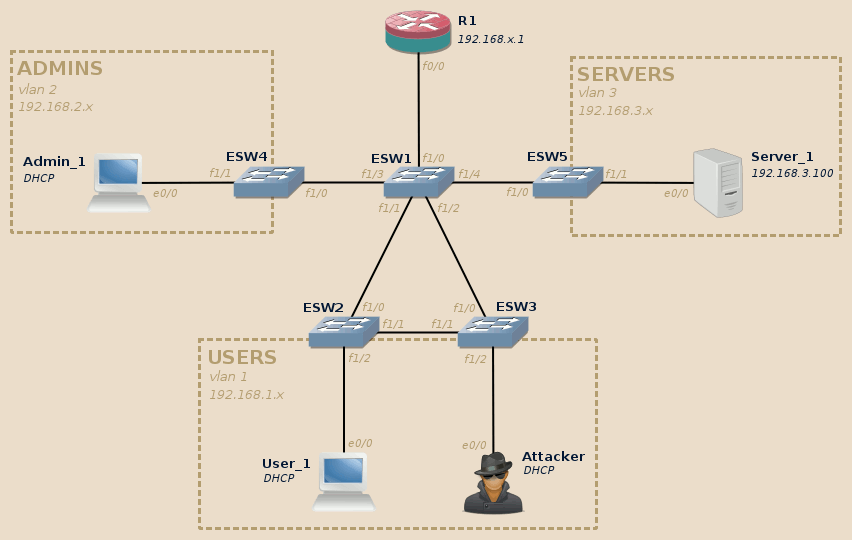 Layer 2 exploitation lab topology