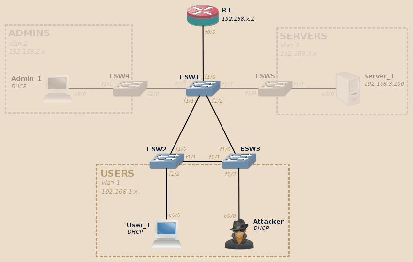 passive reconnaissance lab topology