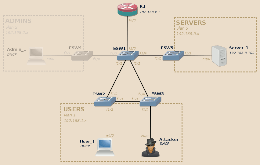 DHCP exploitation lab topology