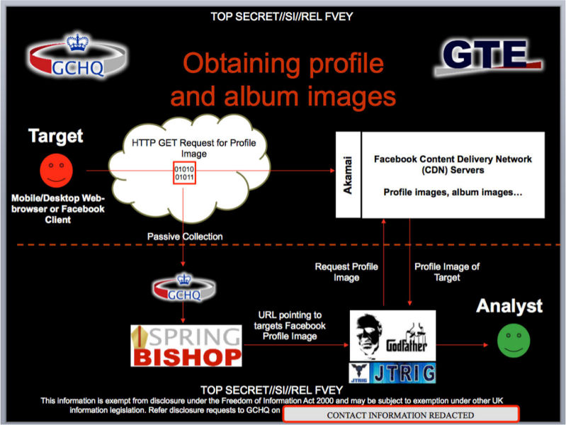 'Spring Bishop' GCHQ presentation