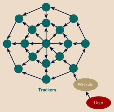 Trackers information sharing and cookies syncing