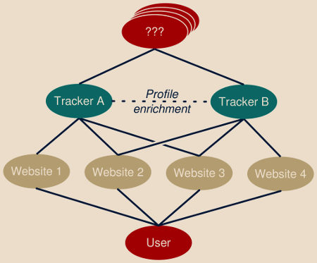 How users tracking works